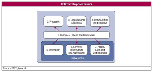 Les 7 Facilitateurs (enablers) COBIT 5